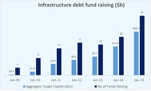 Infrastructure Debt Fundraising